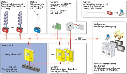 Photovoltaic Hybrid Systems