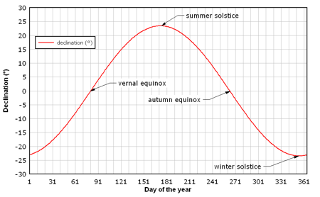 sun elevation an equation The declination and gha of the sun are: ° ° the equation of time is: min the altitude and azimuth are: culmination and maximum altitude are: h.
