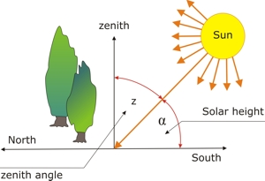 Sun Path Diagram Philippines.Site Analysis